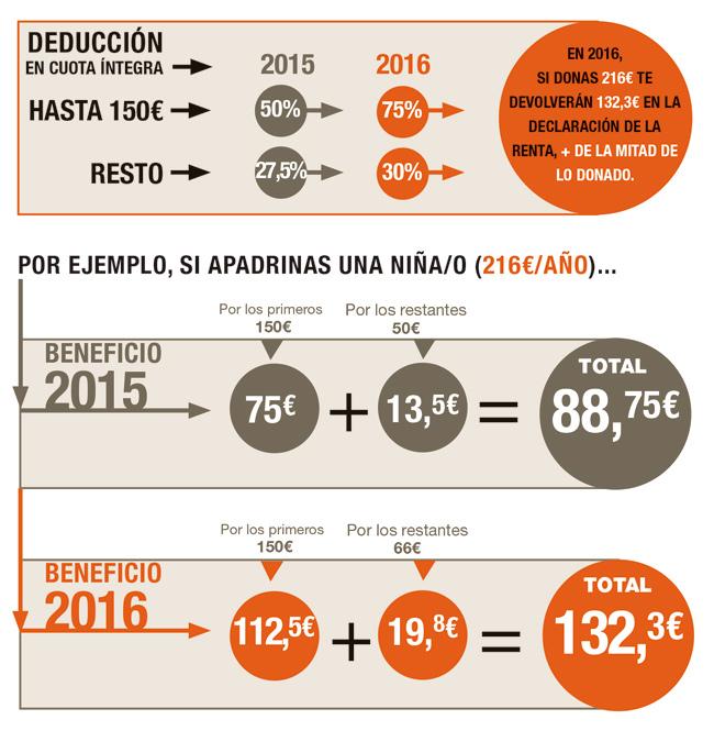 Apadrina un niño/a - Fundación Vicente Ferrer
